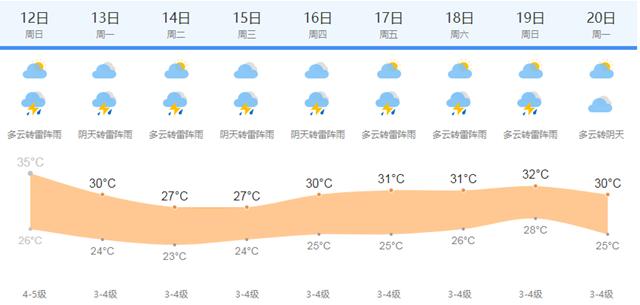 何日 高温期
